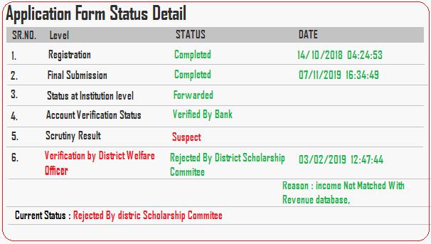 up scholarship status check 2019
